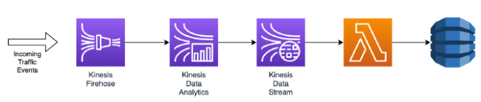 Big picture real-time data flow